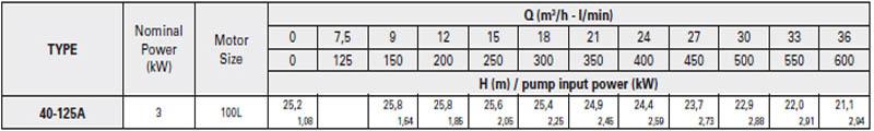 Máy bơm nước trục rời Pentax CA 40-125A bảng thông số kỹ thuật