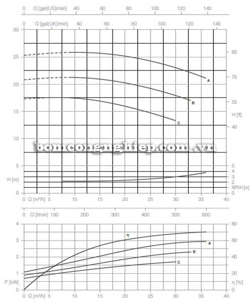 Máy bơm nước trục rời Pentax CA 40-125A biểu đồ hoạt động