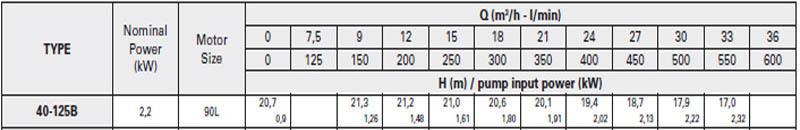 Máy bơm nước trục rời Pentax CA 40-125B bảng thông số kỹ thuật