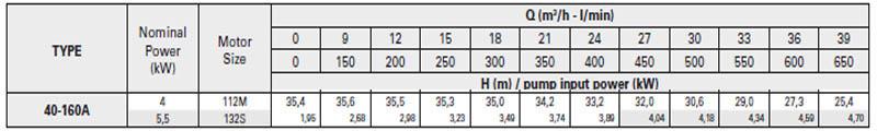 Máy bơm nước trục rời Pentax CA 40-160A bảng thông số kỹ thuật