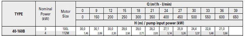 Máy bơm nước trục rời Pentax CA 40-160B bảng thông số kỹ thuật