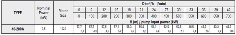 Máy bơm nước trục rời Pentax CA 40-200A bảng thông số kỹ thuật