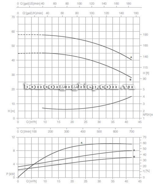 Máy bơm nước trục rời Pentax CA 40-200A biểu đồ hoạt động