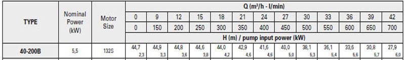 Máy bơm nước trục rời Pentax CA 40-200B bảng thông số kỹ thuật