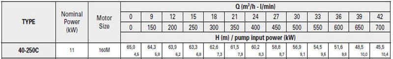 Máy bơm nước trục rời Pentax CA 40-250C bảng thông số kỹ thuật
