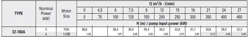 Máy bơm nước trục trần Pentax CA 32-160A bảng thông số kỹ thuật