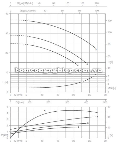Máy bơm nước trục trần Pentax CA 32-160A biểu đồ hoạt động