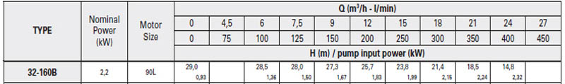 Máy bơm nước trục trần Pentax CA 32-160B bảng thông số kỹ thuật