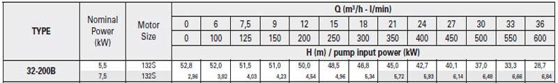 Máy bơm nước trục rời Pentax CA 32-200B bảng thông số kỹ thuật