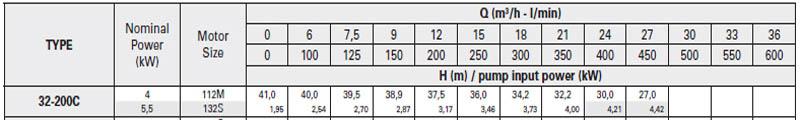 Máy bơm nước trục trần Pentax CA 32-200C bảng thông số kỹ thuật