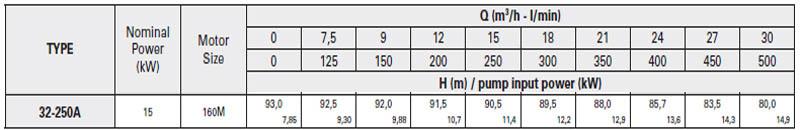 Máy bơm nước trục trần Pentax CA 32-250A bảng thông số kỹ thuật