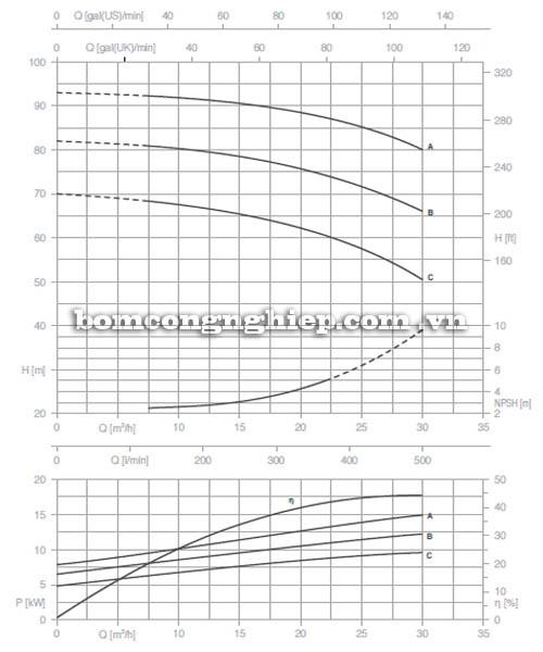Máy bơm nước trục trần Pentax CA 32-250A biểu đồ hoạt động