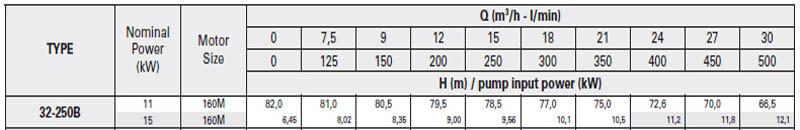 Máy bơm nước trục rời Pentax CA 32-250B bảng thông số kỹ thuật