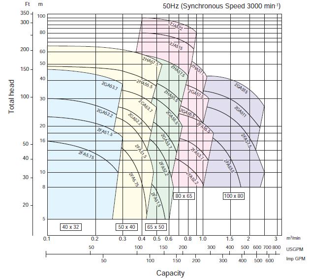 Máy bơm trục rời Ebara FSSA 40 x 32 biểu đồ hoạt động