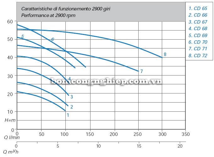 Máy bơm bán chân không Matra CD 65 biểu đồ hoạt động