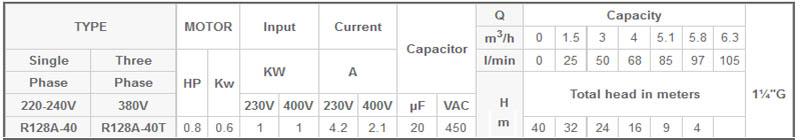 Máy bơm chìm đa tầng cánh Mastra R128A-40 bảng thông số kỹ thuật