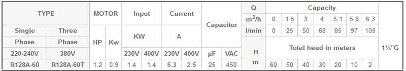 Máy bơm chìm đa tầng cánh Mastra R128A-60 bảng thông số kỹ thuật