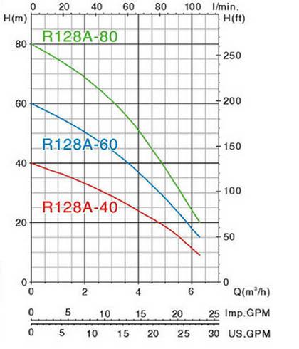 Máy bơm chìm đa tầng cánh Mastra R128A-60 biểu đồ hoạt động