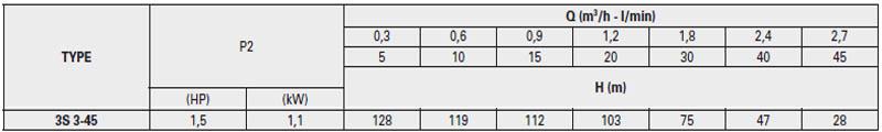 Máy bơm chìm giếng khoan Pentax 3S 3-45 bảng thông số kỹ thuật