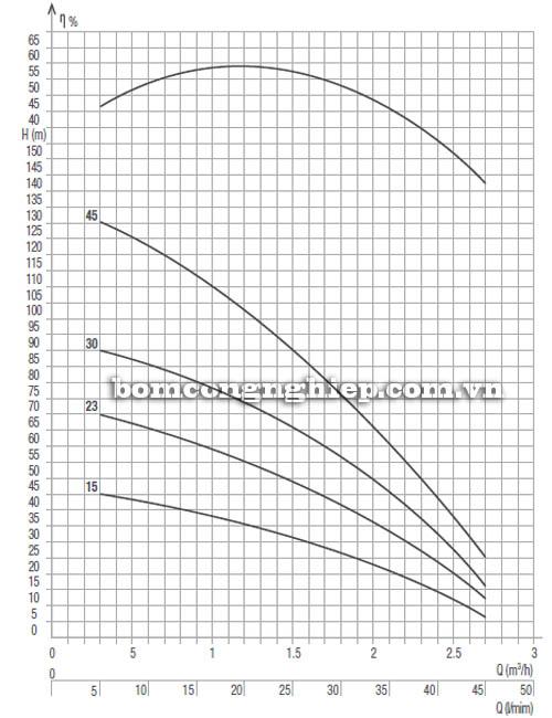 Máy bơm chìm giếng khoan Pentax 3S 3-45 biểu đồ hoạt động