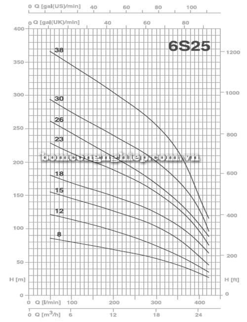 Máy bơm chìm giếng khoan Pentax 6S25 biểu đồ hoạt động