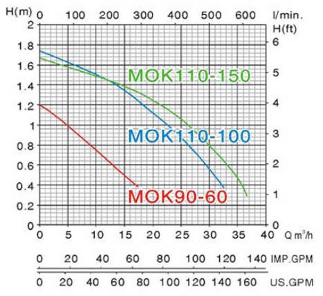 Máy bơm chìm nước thải Mastra MOK110-150 biểu đồ hoạt động