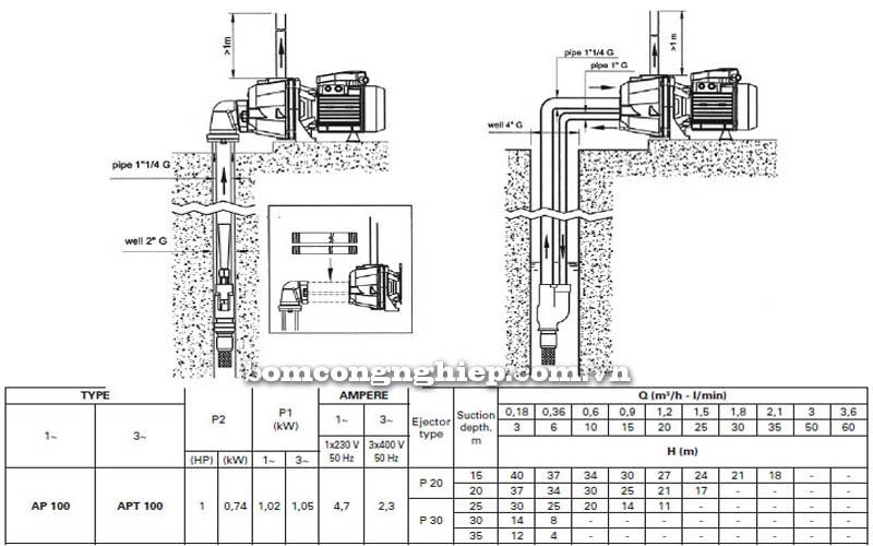 Máy bơm hút giếng Pentax AP 100 bảng thông số kỹ thuật