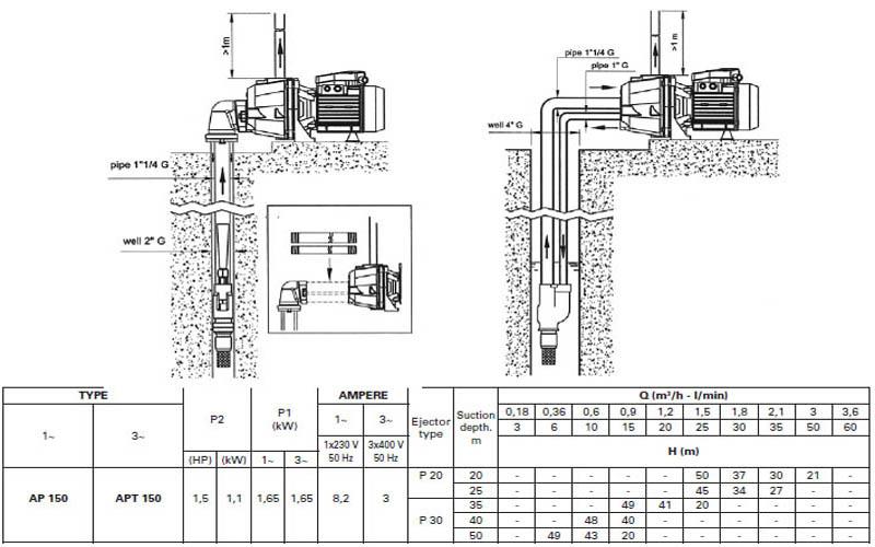 Máy bơm hút giếng Pentax AP 150 bảng thông số kỹ thuật