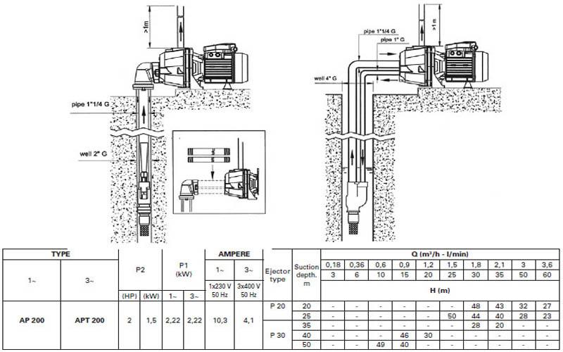 Máy bơm hút giếng Pentax AP 200 bảng thông số kỹ thuật