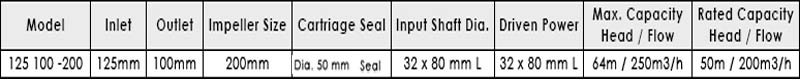 Máy bơm nước APP CP 125 bảng thông số kỹ thuật