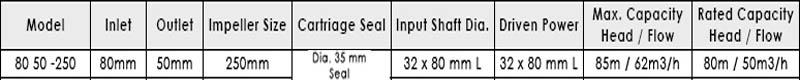 Máy bơm nước APP CP 80x50-250 bảng thông số kỹ thuật