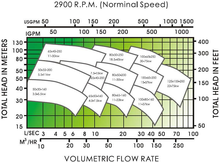 Máy bơm nước APP CP 80x50-250 biểu đồ hoạt động