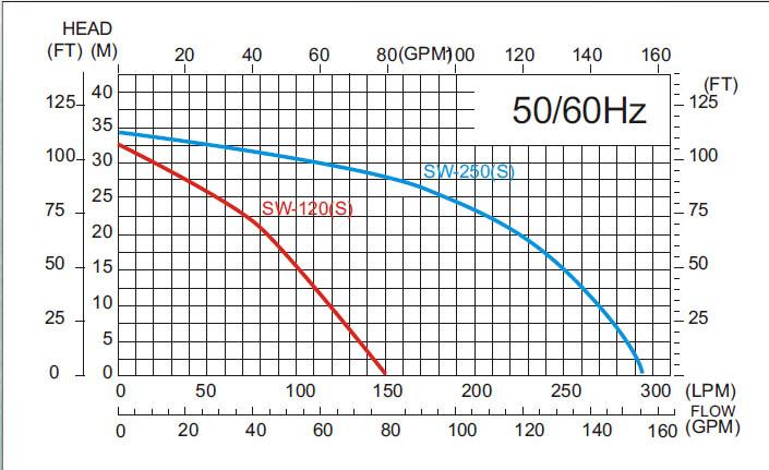 Máy bơm nước APP SWO 200 biểu đồ hoạt động