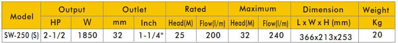 Máy bơm nước APP SWO 250 bảng thông số kỹ thuật