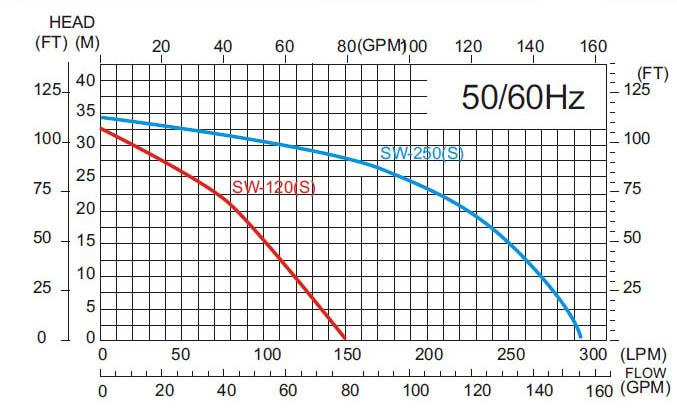 Máy bơm nước APP SWO 250 biểu đồ hoạt động