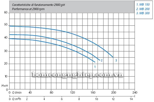 Máy bơm nước bán chân không Matra MB-150 biểu đồ hoạt động