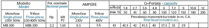 Máy bơm nước bán chân không Matra MB-200 bảng thông số kỹ thuật