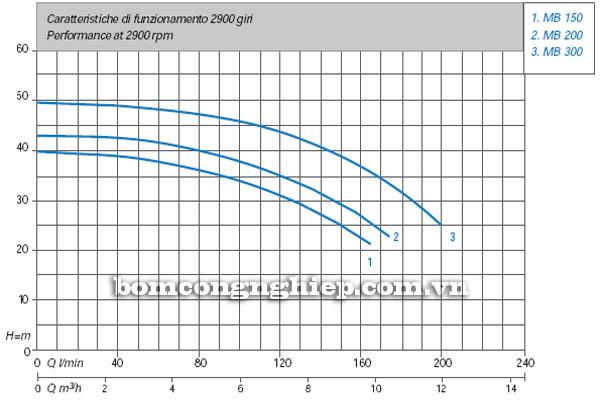Máy bơm nước bán chân không Matra MB-200 biểu đồ hoạt động