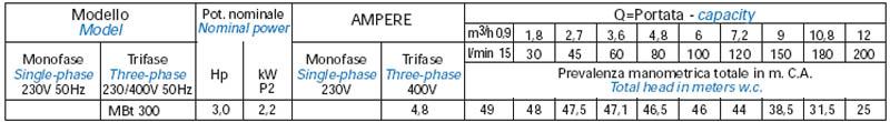 Máy bơm nước bán chân không Matra MB-300 bảng thông số kỹ thuật