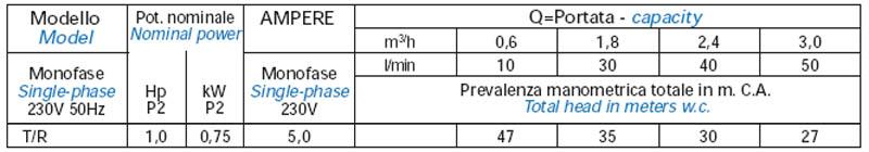 Máy bơm nước bán chân không Matra T-R bảng thông số kỹ thuật