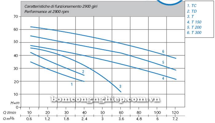 Máy bơm nước bán chân không Matra TC biểu đồ hoạt động