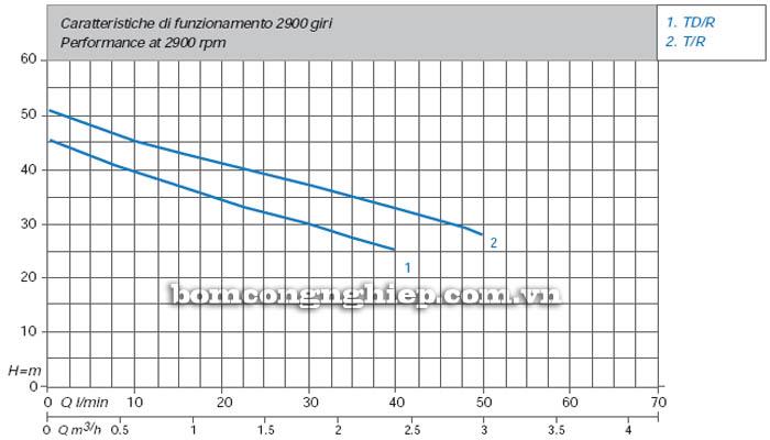 Máy bơm nước bán chân không Matra TD-R biểu đồ thông số hoạt động