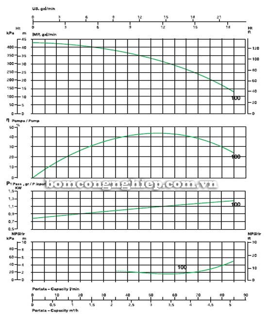 Máy bơm nước cao áp Sealand BK 100 biểu đồ hoạt động