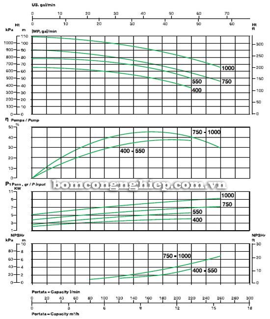 Máy bơm nước cao áp Sealand BK 1000 biểu đồ hoạt động