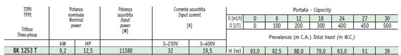 Máy bơm nước cao áp Sealand BK 1253 bảng thông số kỹ thuật