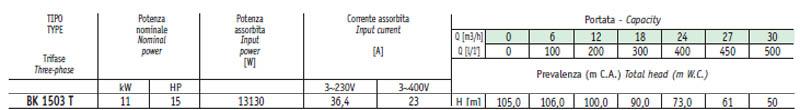 Máy bơm nước cao áp Sealand BK 1503 bảng thông số kỹ thuật