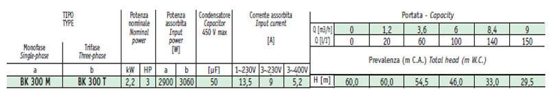 Máy bơm nước cao áp Sealand BK 300 bảng thông số kỹ thuật