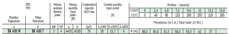 Máy bơm nước cao áp Sealand BK 400 bảng thông số kỹ thuật