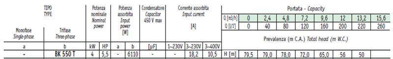 Máy bơm nước cao áp Sealand BK 550 bảng thông số kỹ thuật