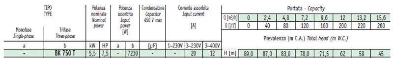 Máy bơm nước cao áp Sealand BK 750 bảng thông số kỹ thuật